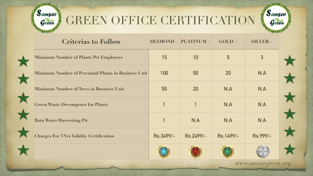 Sansar Green - Green Office Certification